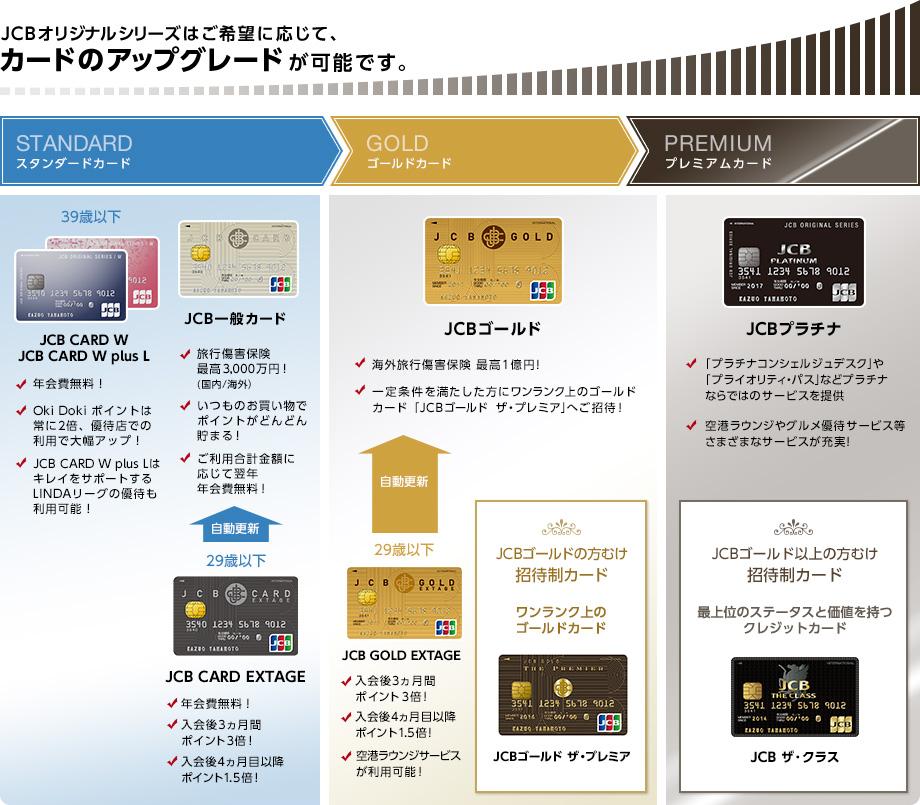 JCBオリジナルシリーズのカードラインアップ