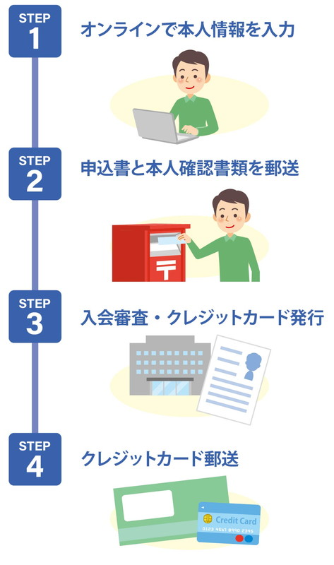 審査 クレジット シミュレーション カード アメックス 審査合格率がわかる診断ツール&スコア表